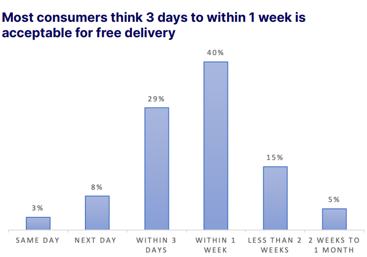 Most consumers think 3 days to within 1 week is acceptable for free delivery.