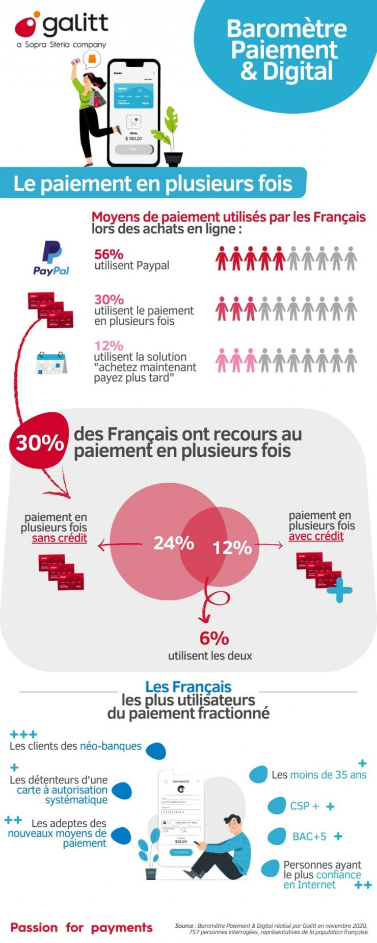 Installment payments (payment by installment) in France