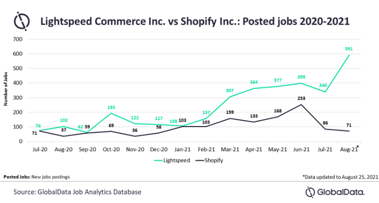Lightspeed Commerce vs Shopify in terms of posted jobs (2020-2021)